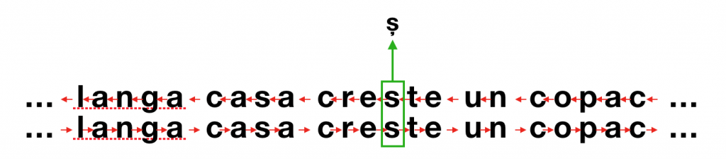 Bidirectional LSTM